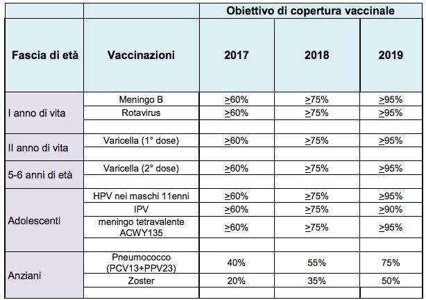 Nuovo Calendario Vaccinale.Il Piano Nazionale Vaccini In Gazzetta Tra Le Novita Il
