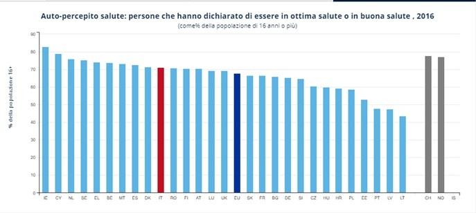 Eurostat Il 70 9 Degli Italiani Si Dichiara In Buona Salute E Siamo Secondi Per Aspettativa Di Vita Ma Resta Un 5 5 Che Denuncia Di Non Aver Avuto Soddisfatte Le Sue Richieste Di