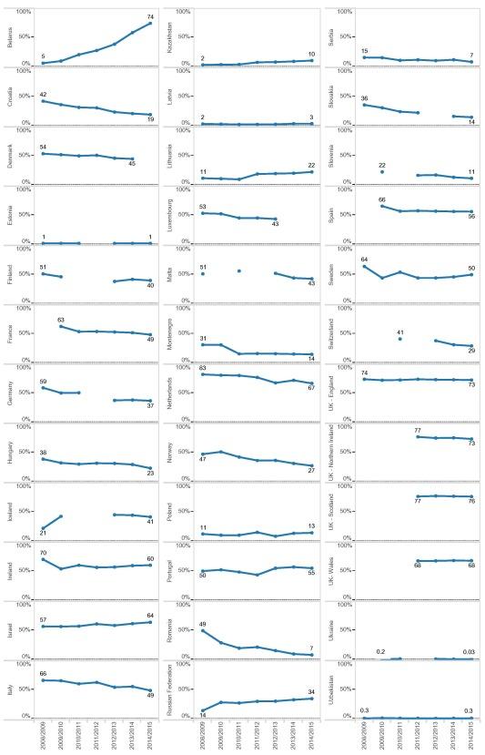 grafici e dati sull'incidenza dell'influenza sulla mortalità tra gli anziani over 65