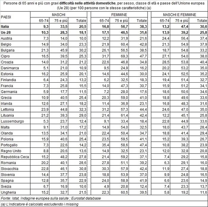dati istat sulla salute degli anziani con più di 65 anni che incontrano difficoltà nelle attività domestiche