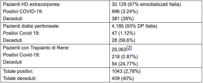 create_pdf.php?all=5739774 Coronavirus e malattia renale cronica