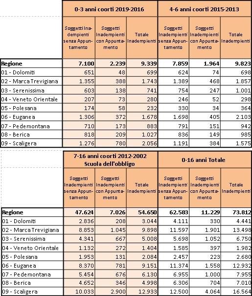 Calendario Vaccinale Fvg.Bimba Con Tetano Regione Veneto Copertura Vaccinale Dell