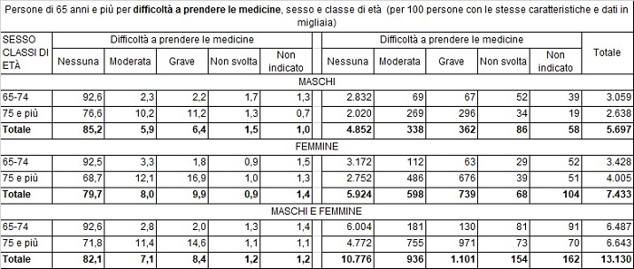 dati istat sulla salute degli anziani con più di 65 anni con difficoltà nel prendere le medicine