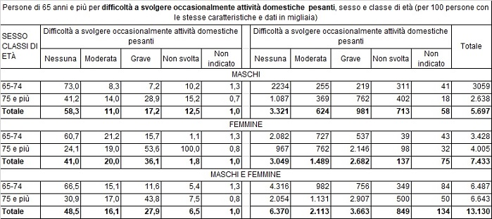 dati istat sulla salute degli anziani con più di 65 anni con difficoltà nello svolgere attività domestiche pesanti