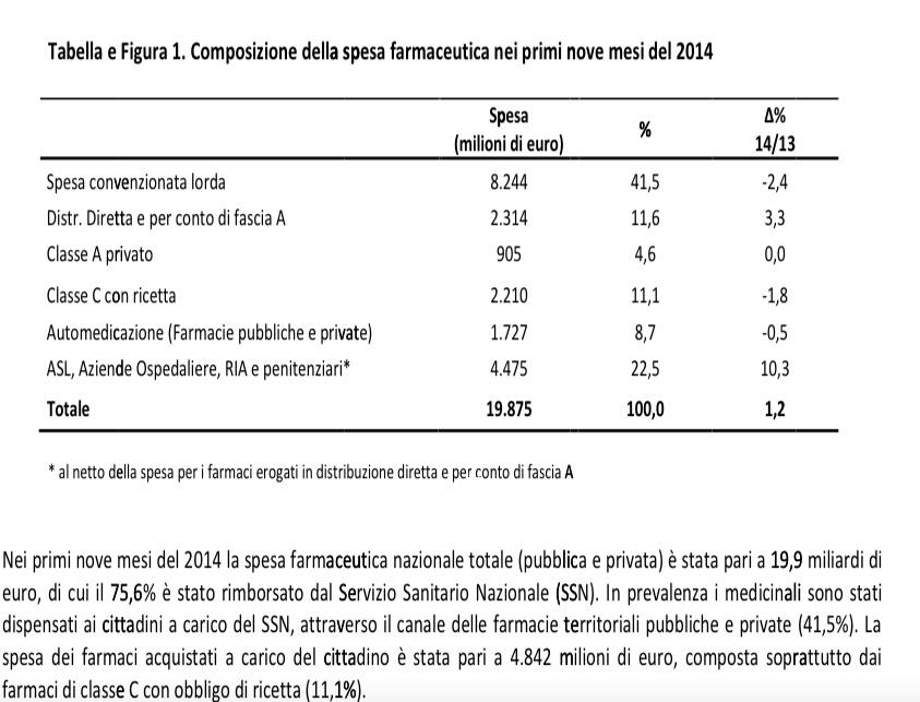 Rapporto osmed spesa farmaceutica 1 2 nei primi nove for Spesa per oneri di sistema