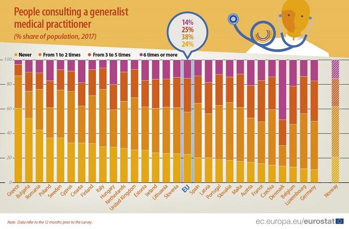 Quante volte si va dal medico in Europa? In Italia molto poco. Ecco gli ultimi dati Eurostat sul ricorso a Mmg, dentisti e chirurghi