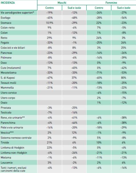 L incidenza dei tumori in italia quotidiano sanit for Numero di politici in italia