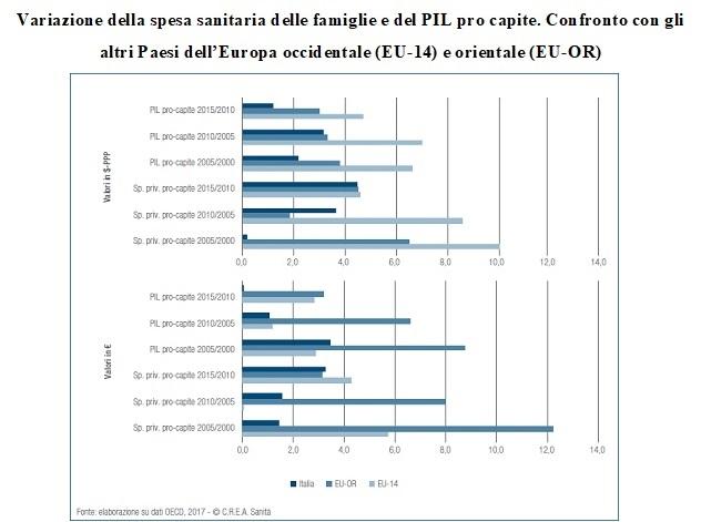Si vive di pi ma non meglio meno spesa ma non per i for Spesa per oneri di sistema