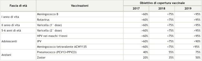 Calendario Delle Vaccinazioni.Piano Vaccini E Calendario Vaccinale La Circolare Del