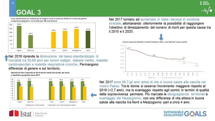 Rapporto Istat 2019 Sugli Obiettivi Onu Di Benessere Sostenibile Italia Tra I Migliori In Salute Ma Vanno Migliorati Assistenza Per Patologie Croniche Prevenzione E Stili Di Vita Quotidiano Sanita
